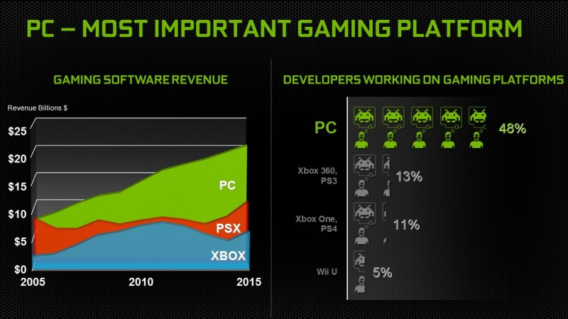 PC vs Console: the most important platform