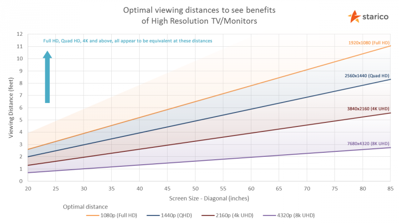 Tv Monitor Viewing Distance Calculator Starico